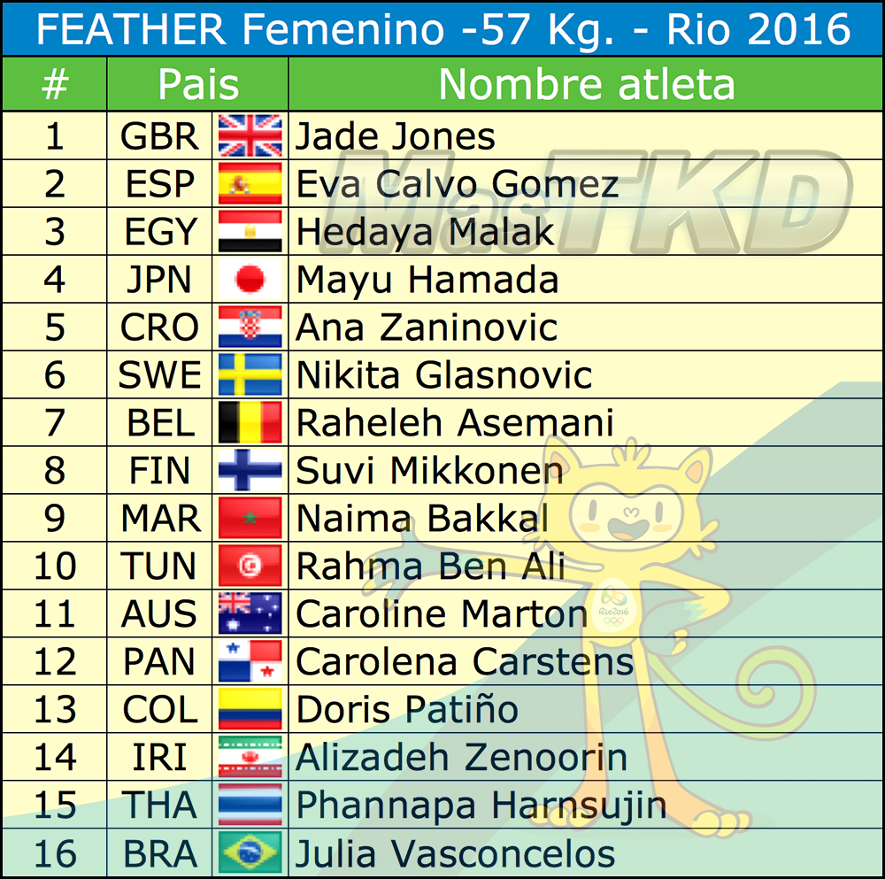 F-57_Listado-Taekwondo-Rio-2016