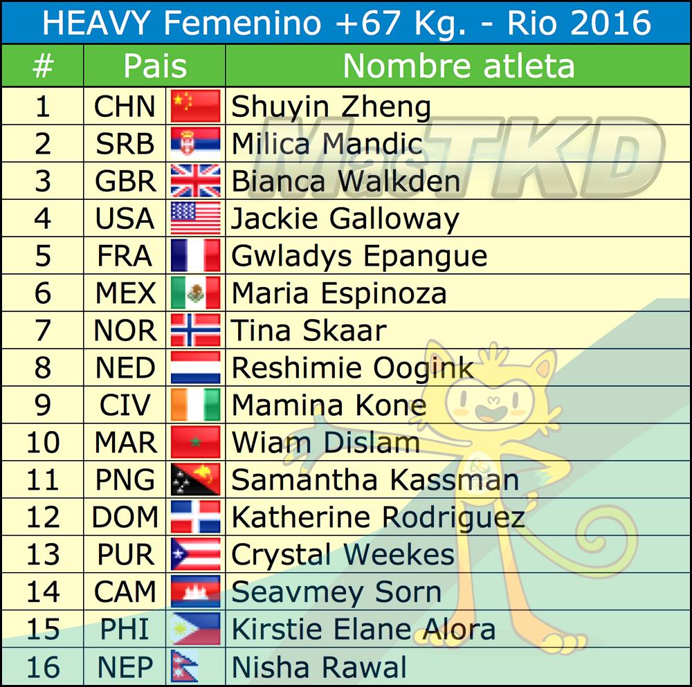 Fo67_Listado-Taekwondo-Rio-2016
