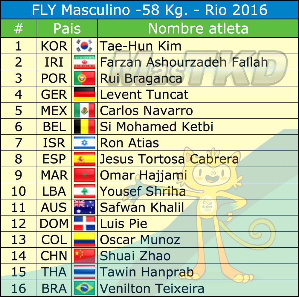 M-58_Listado-Taekwondo-Rio-2016