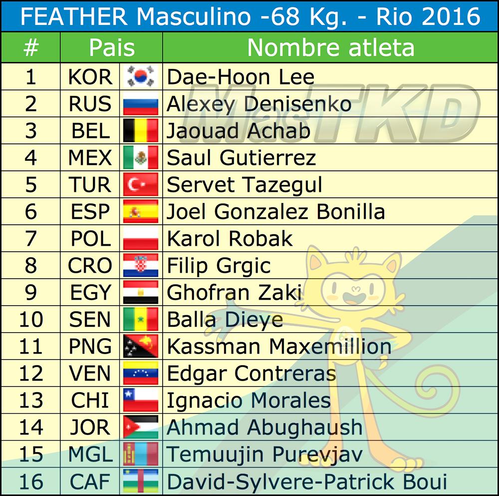 M-68_Listado-Taekwondo-Rio-2016