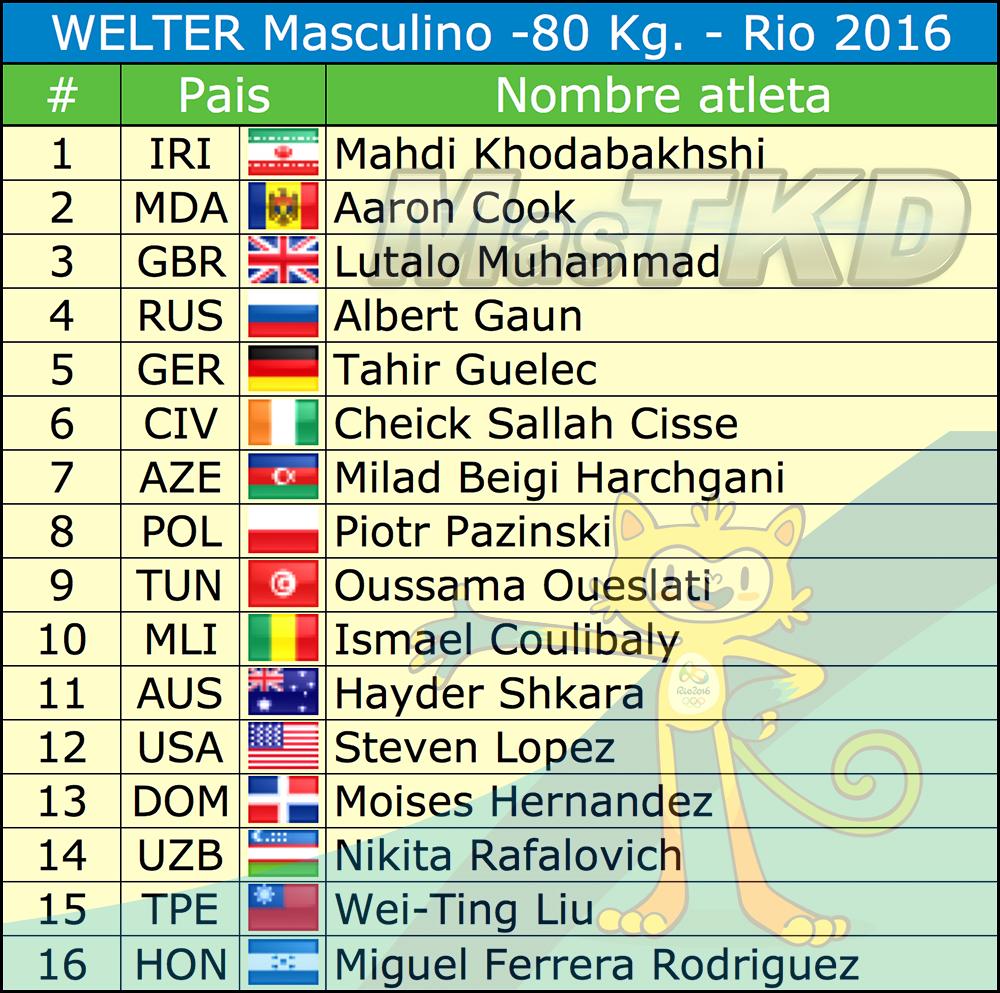 M-80_Listado-Taekwondo-Rio-2016