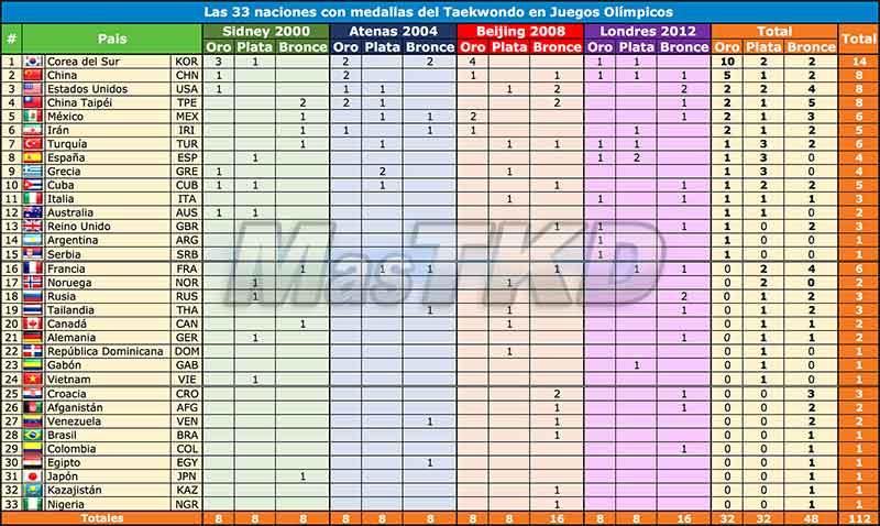 Las 33 naciones con medallas del Taekwondo en Juegos Olímpicos