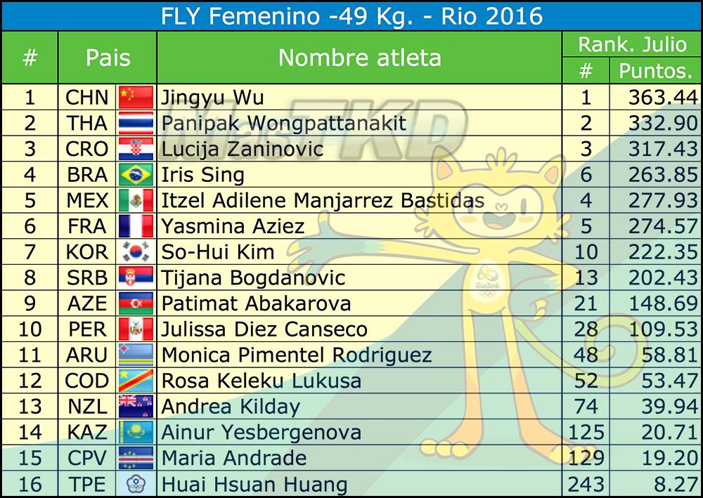 F-49_Listado-Taekwondo-Rio-2016-Oficial