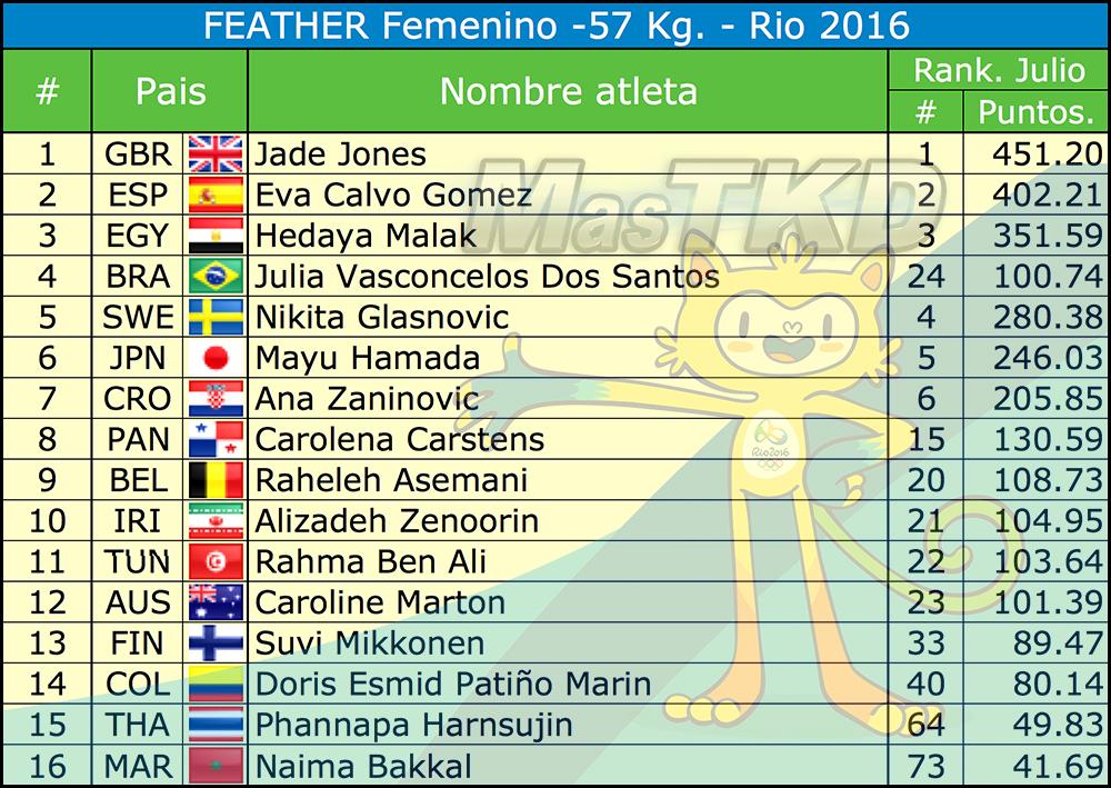 F-57_Listado-Taekwondo-Rio-2016-Oficial