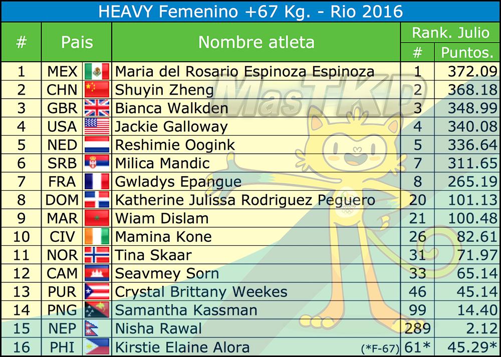 Fo67_Listado-Taekwondo-Rio-2016-Oficial