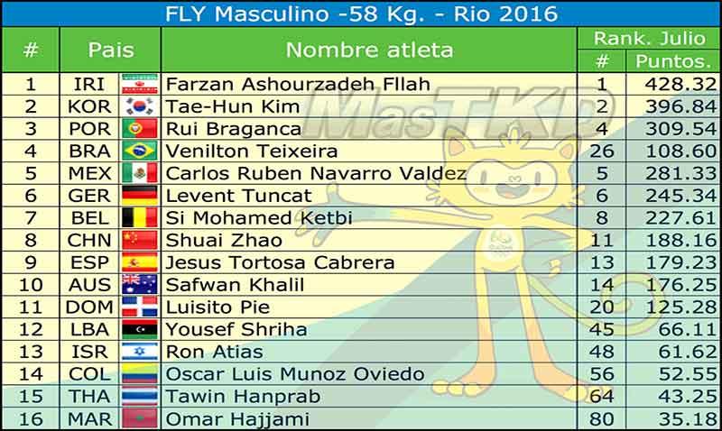 HOME_Listado-Taekwondo-Rio-2016-Oficial