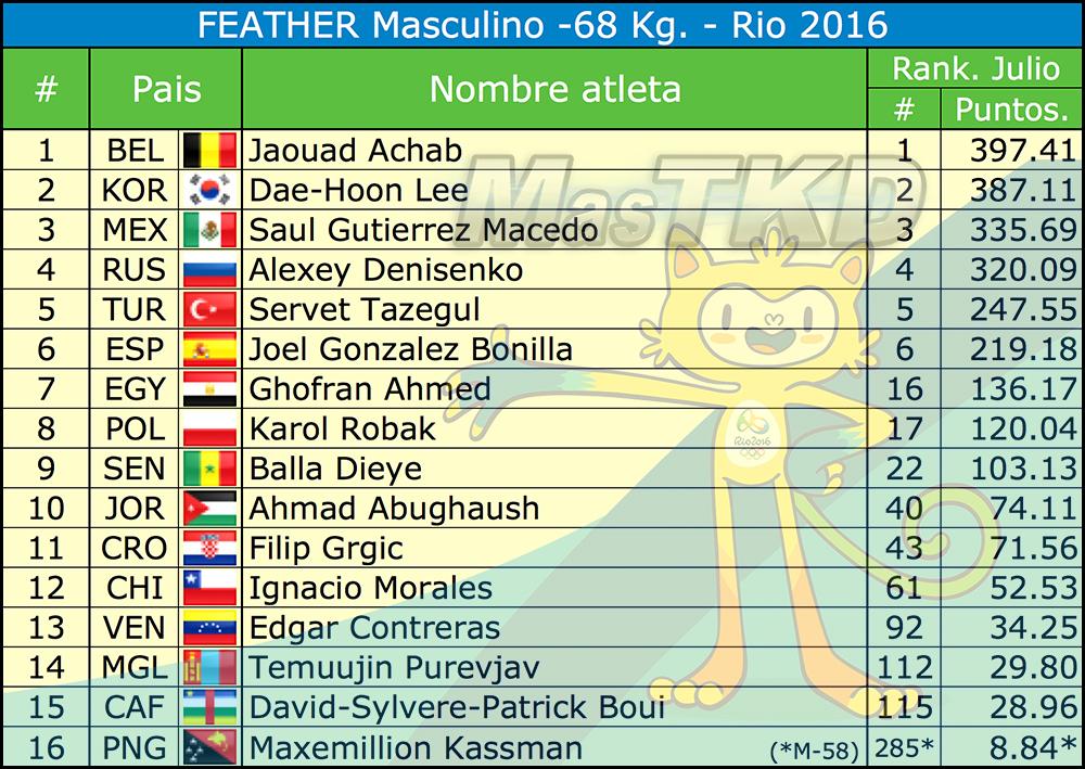 M-68_Listado-Taekwondo-Rio-2016-Oficial