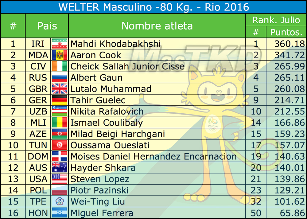 M-80_Listado-Taekwondo-Rio-2016-Oficial