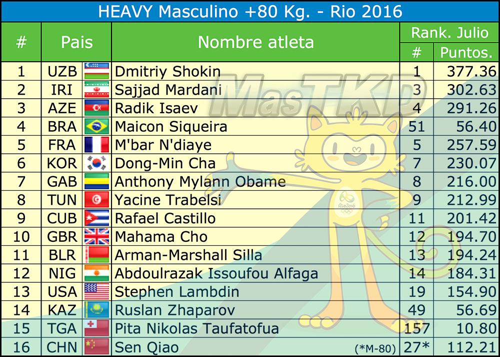 Mo80_Listado-Taekwondo-Rio-2016-Oficial