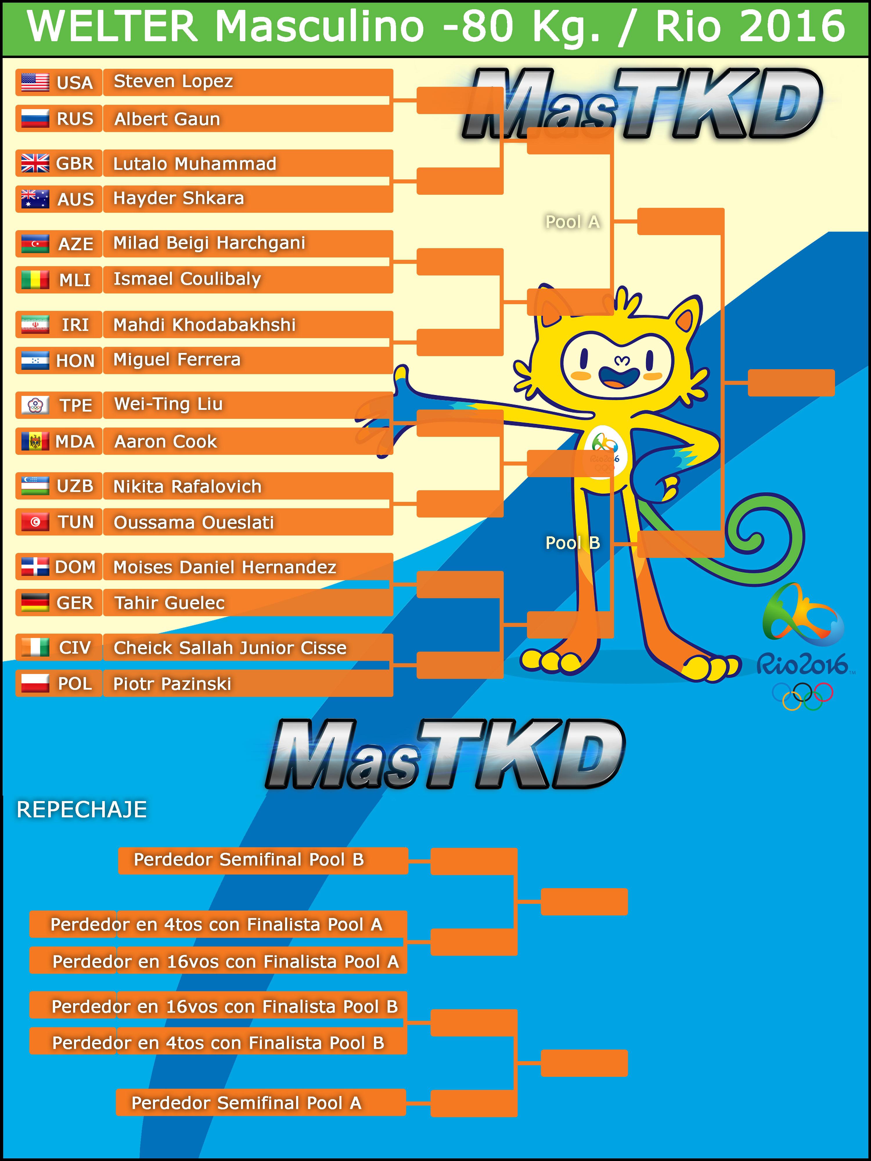 M-80_Graficas-TAEKWONDO-Rio2016_oficial