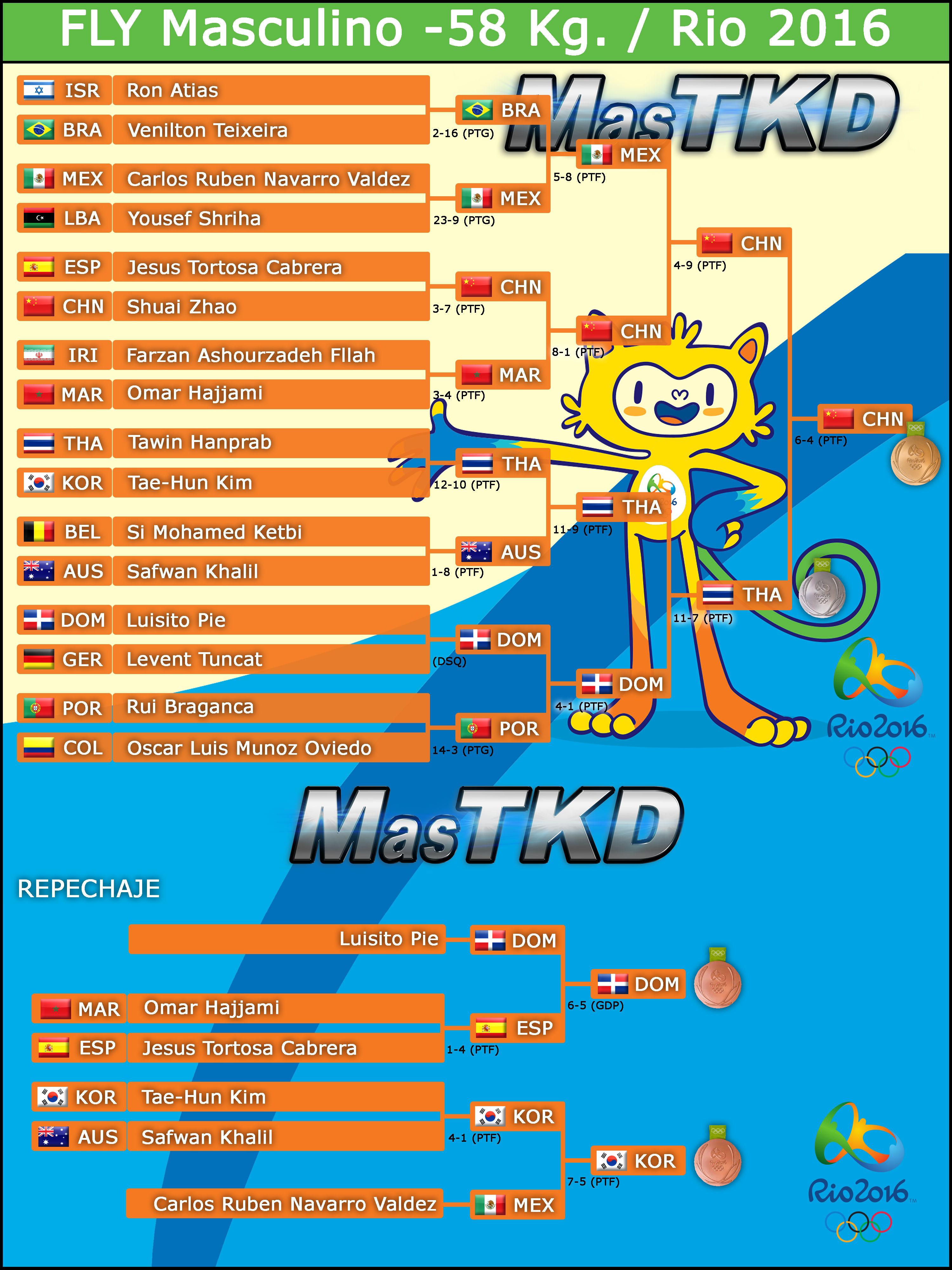 M-58_Graficas-TAEKWONDO-Rio2016_Resultado_FINAL