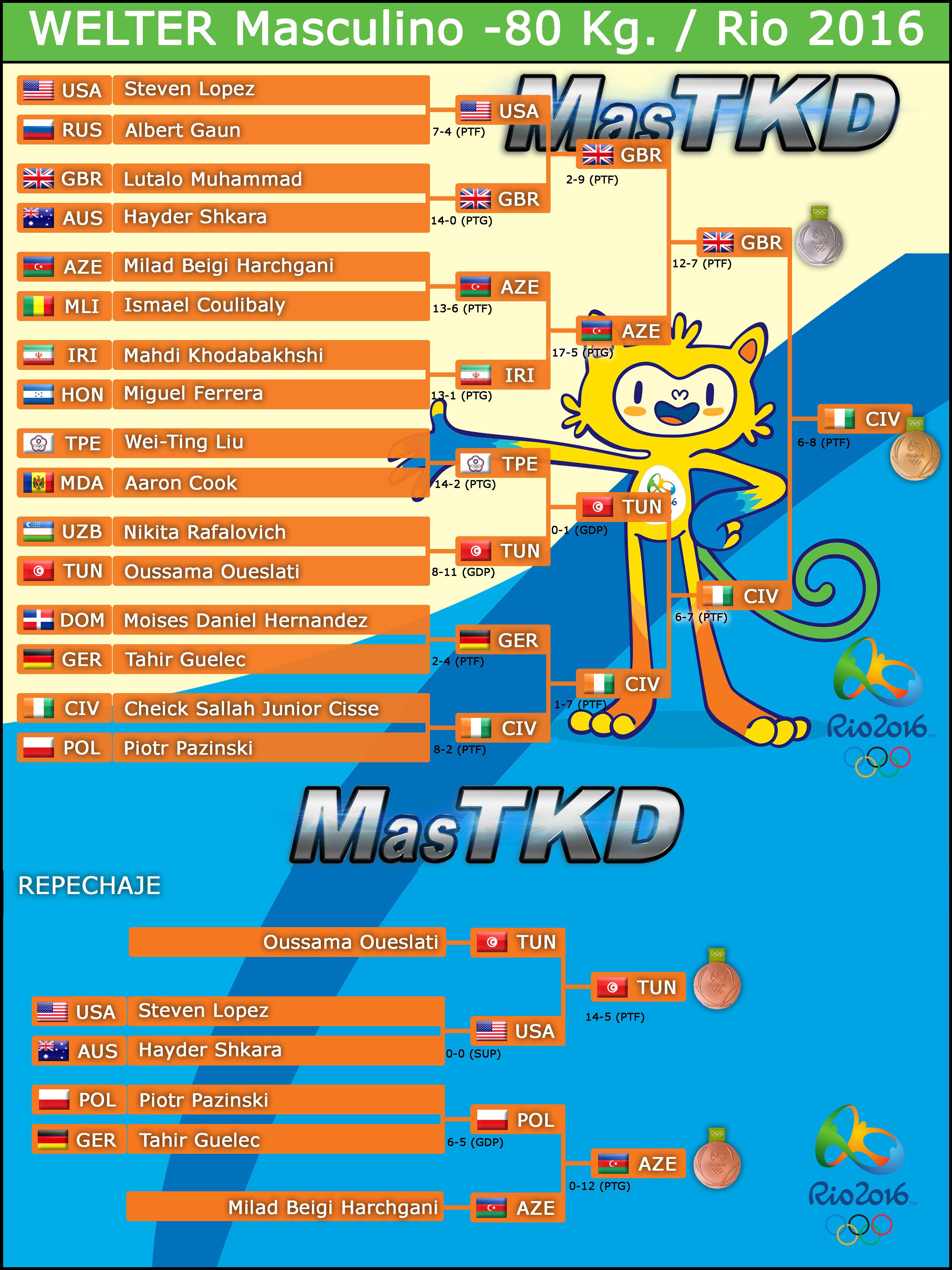 20160819_M-80_Graficas-TAEKWONDO-Rio2016_Resultado_FINAL