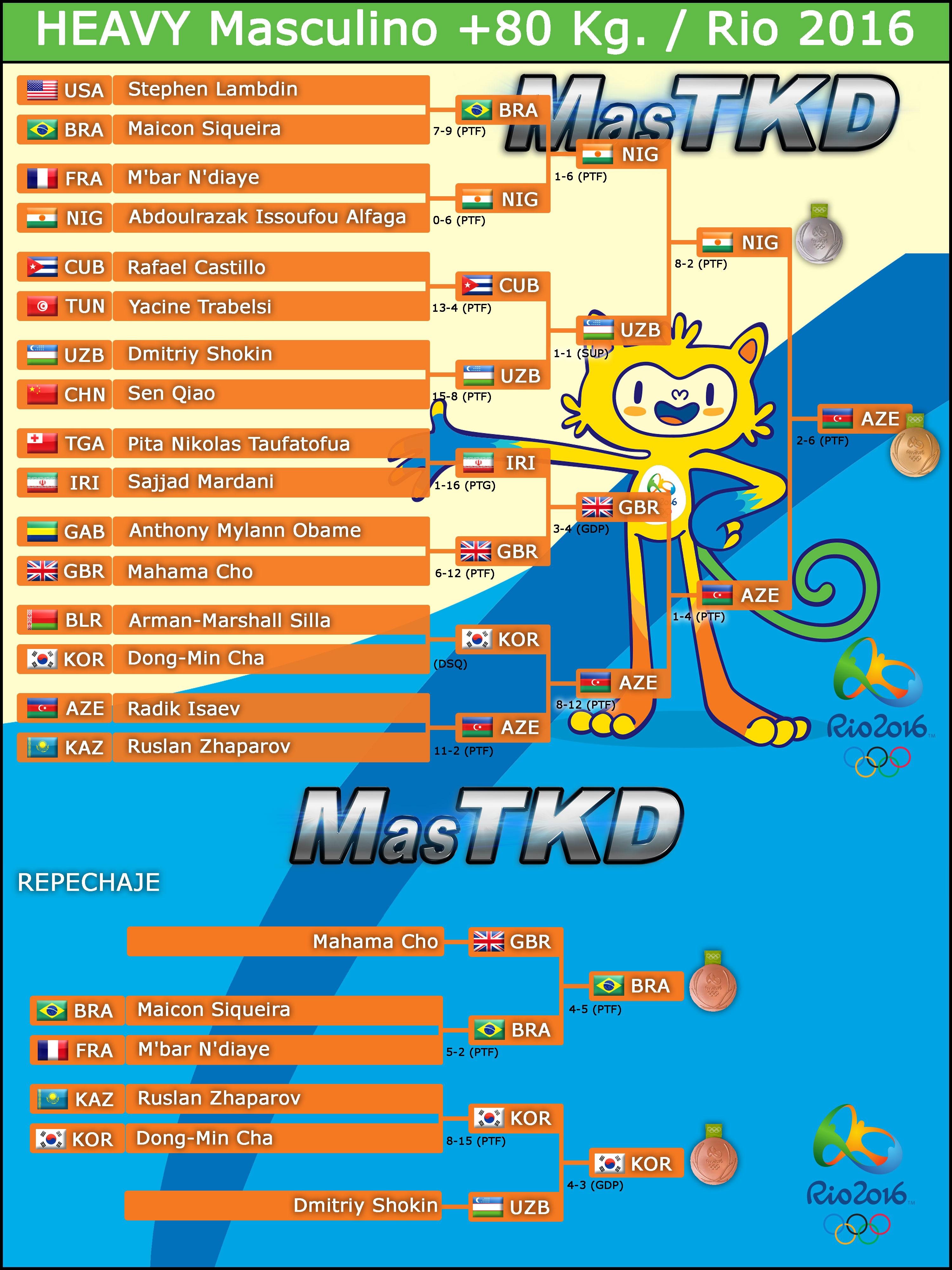 20160820_Mo80_Graficas-TAEKWONDO-Rio2016_Resultado_FINAL