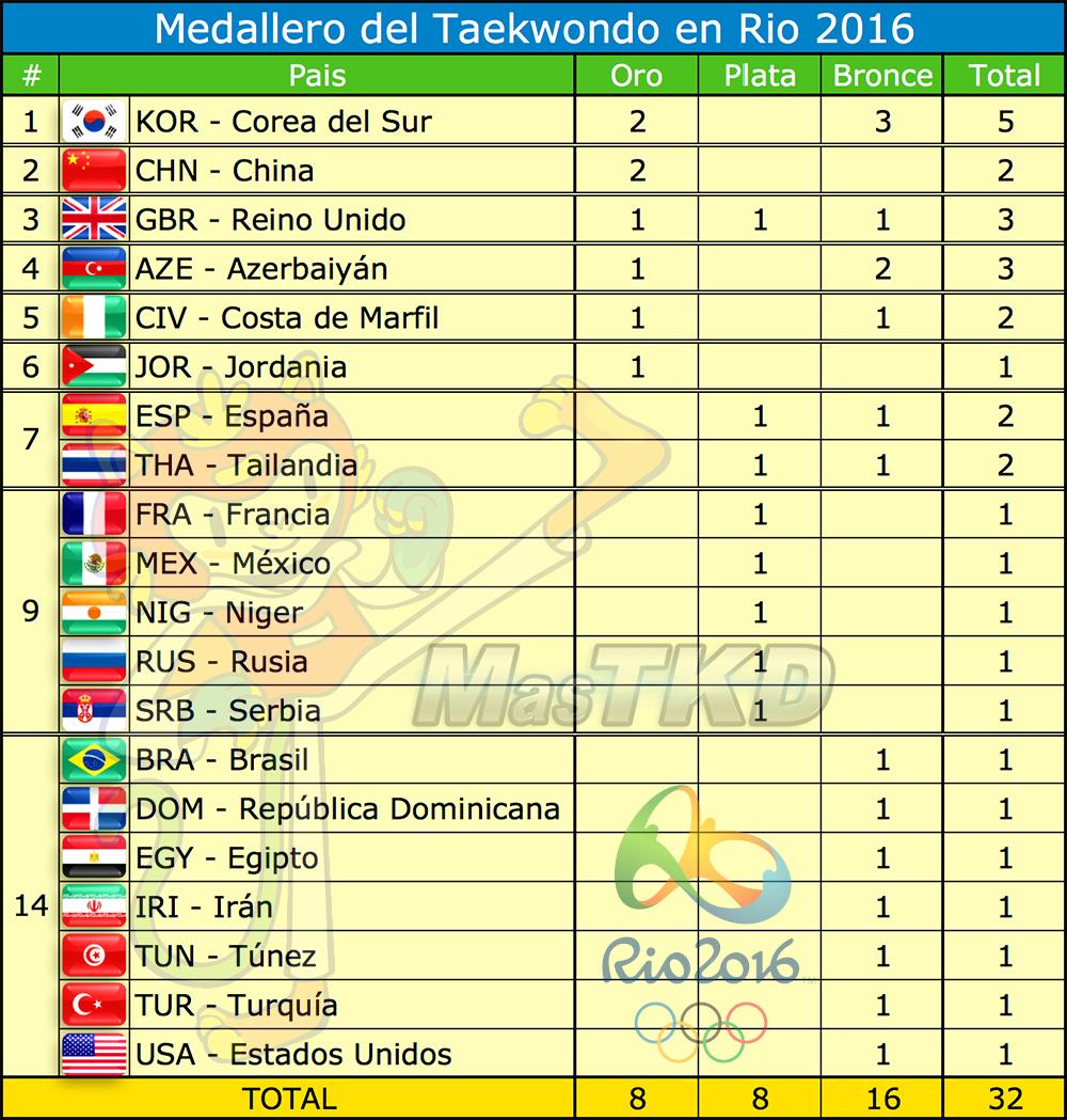 20160820x_Medallero-Taekwondo-Rio2016