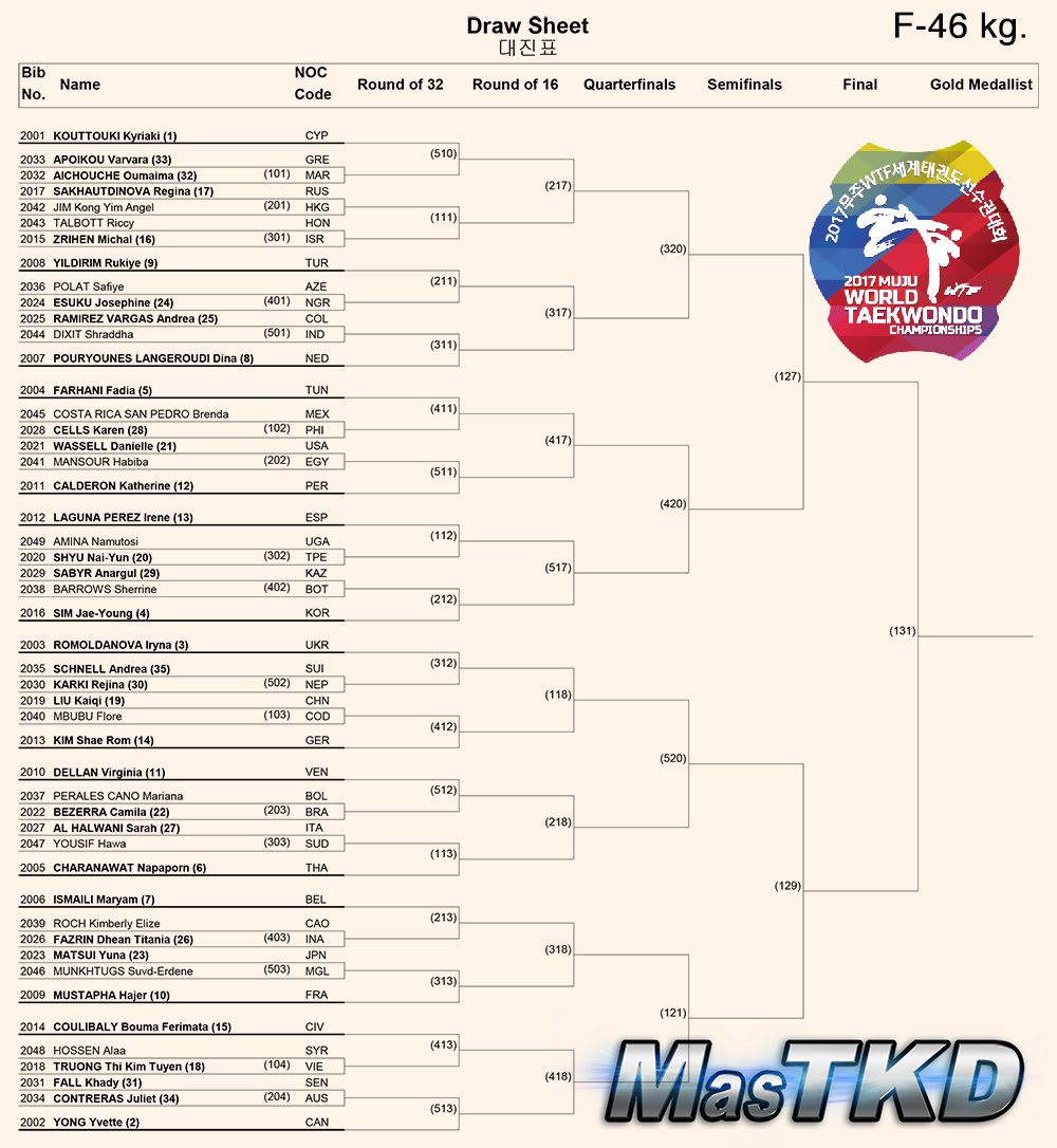 Draw-Sheet_Women-46kg_Muju2017
