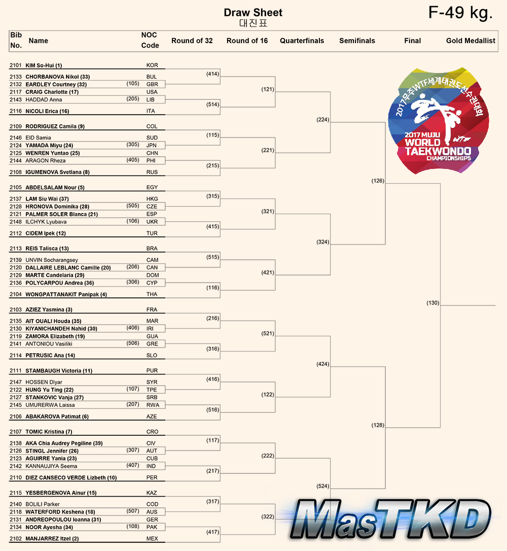Draw-Sheet_Women-49kg_Muju2017