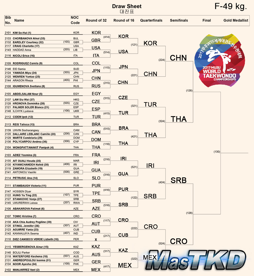 Draw-Sheet_Women-49kg_Muju2017_S