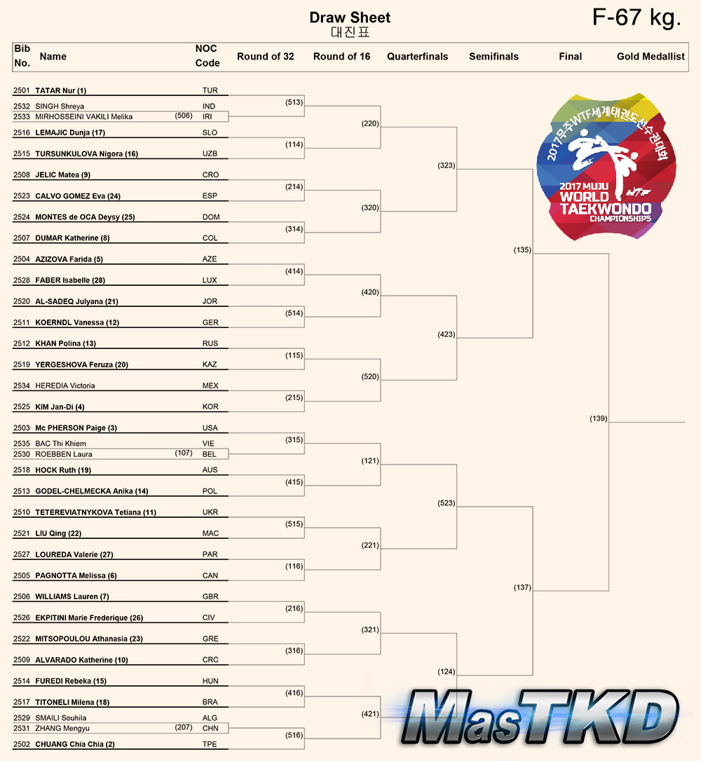Draw-Sheet_Women-67kg_Muju2017