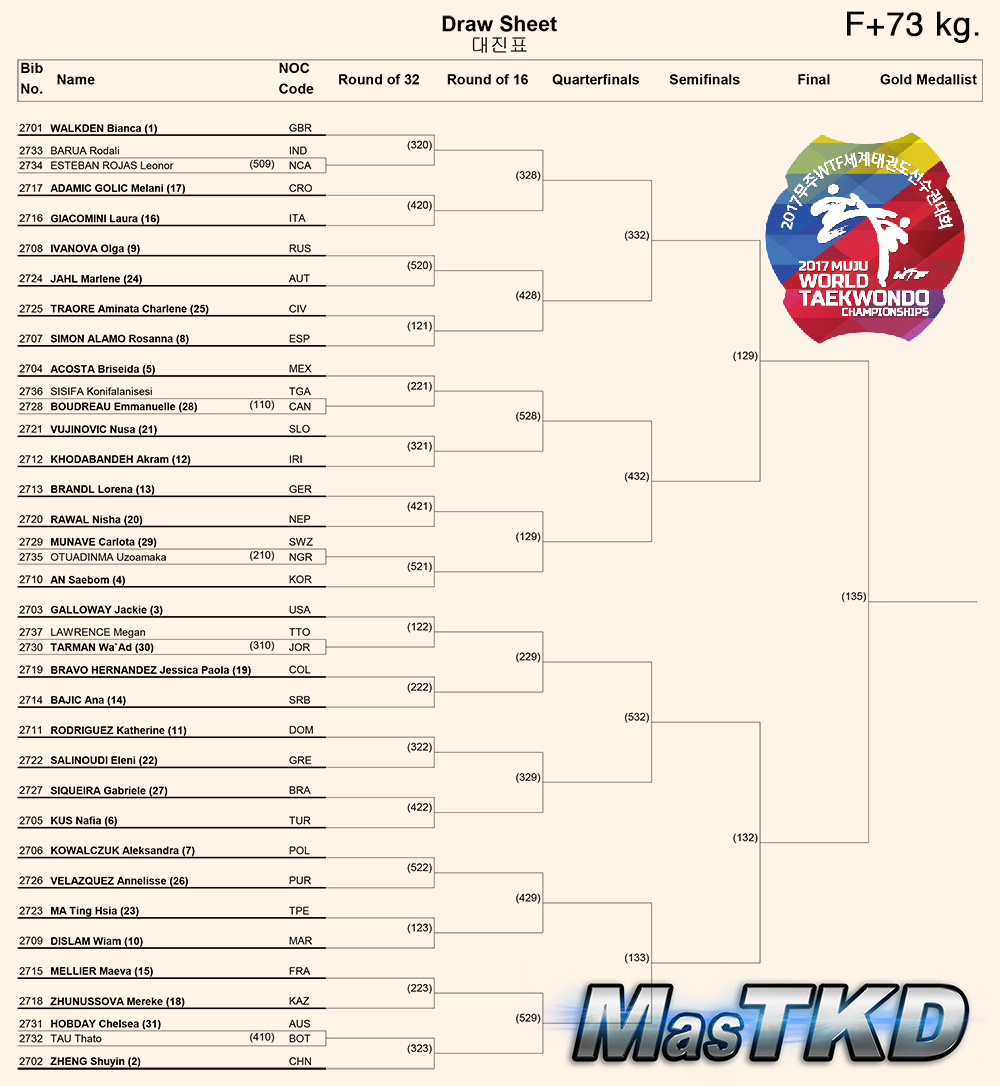 Draw-Sheet_Women173kg_Muju2017