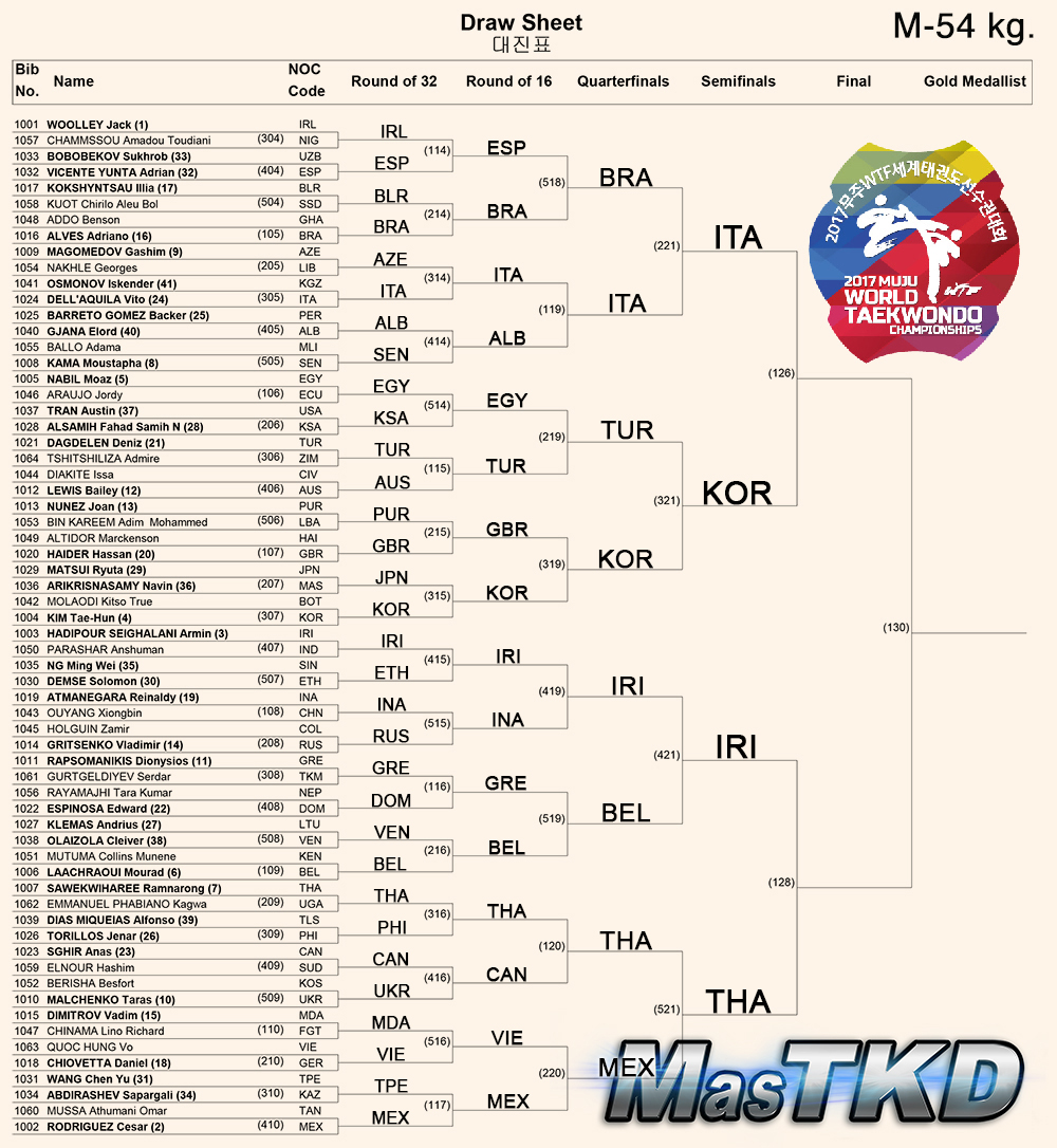 Draw-Sheet_Men-54kg_Muju2017_S