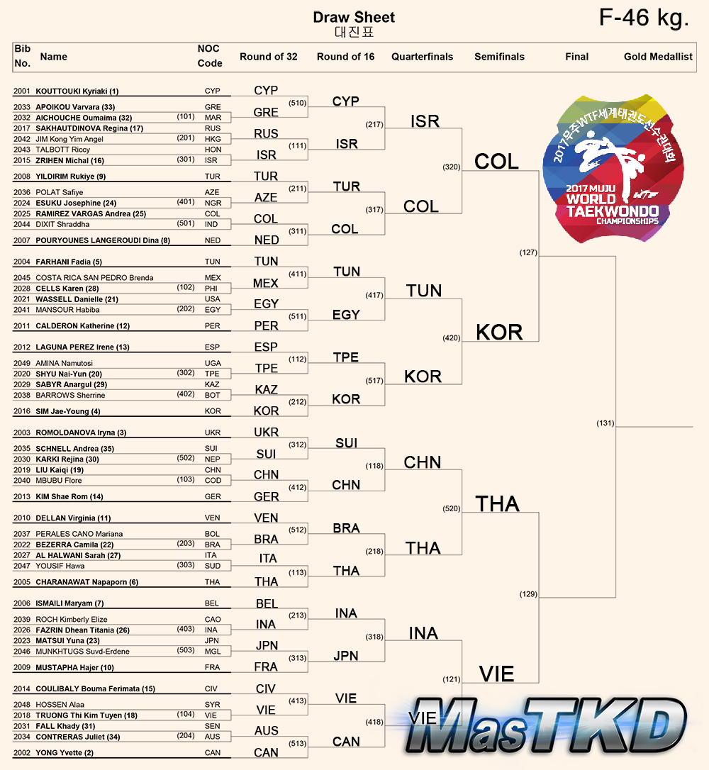 Draw-Sheet_Women-46kg_Muju2017_S