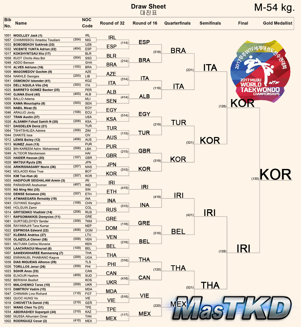 Draw-Sheet_Men-54kg_Muju2017_ok