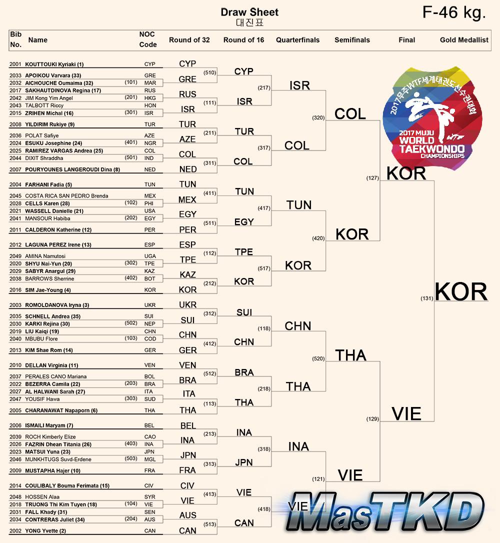 Draw-Sheet_Women-46kg_Muju2017_ok