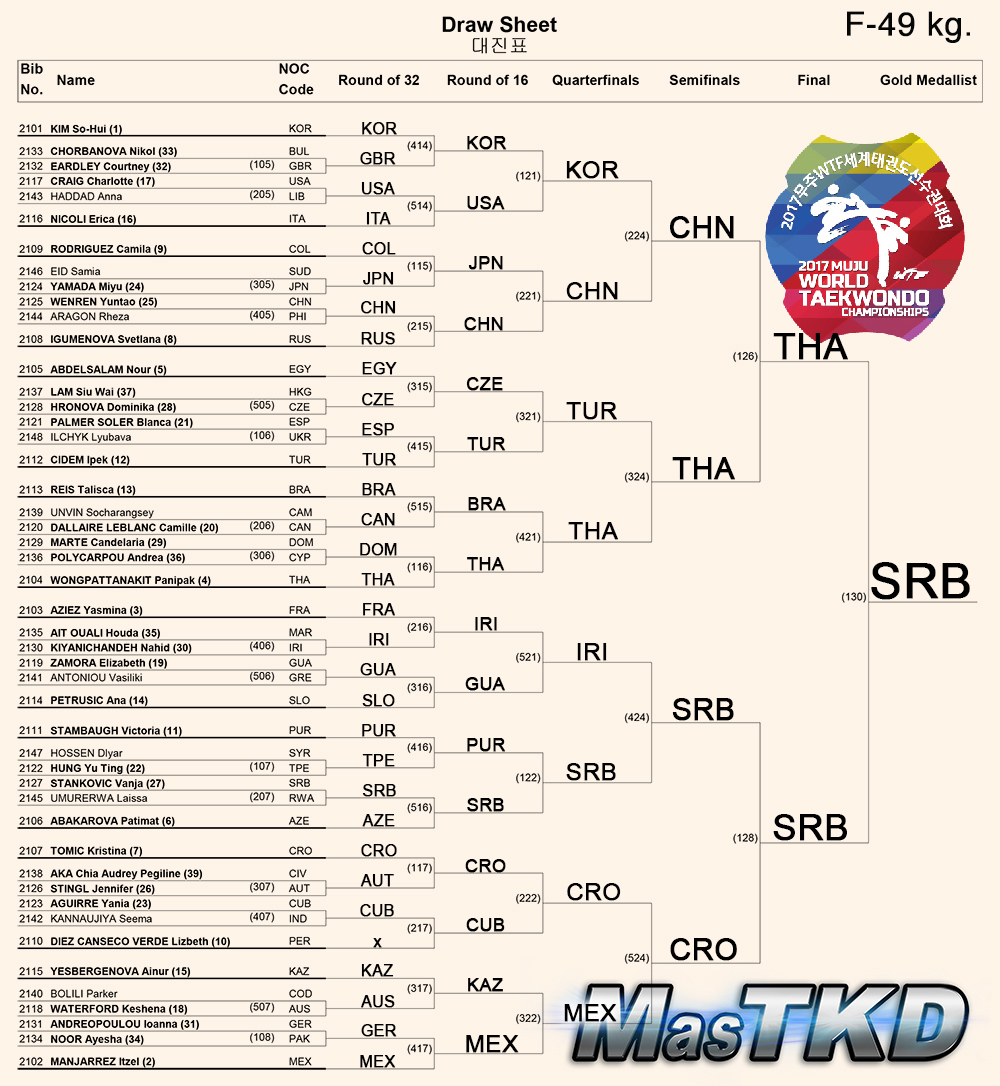 Draw-Sheet_Women-49kg_Muju2017_ok