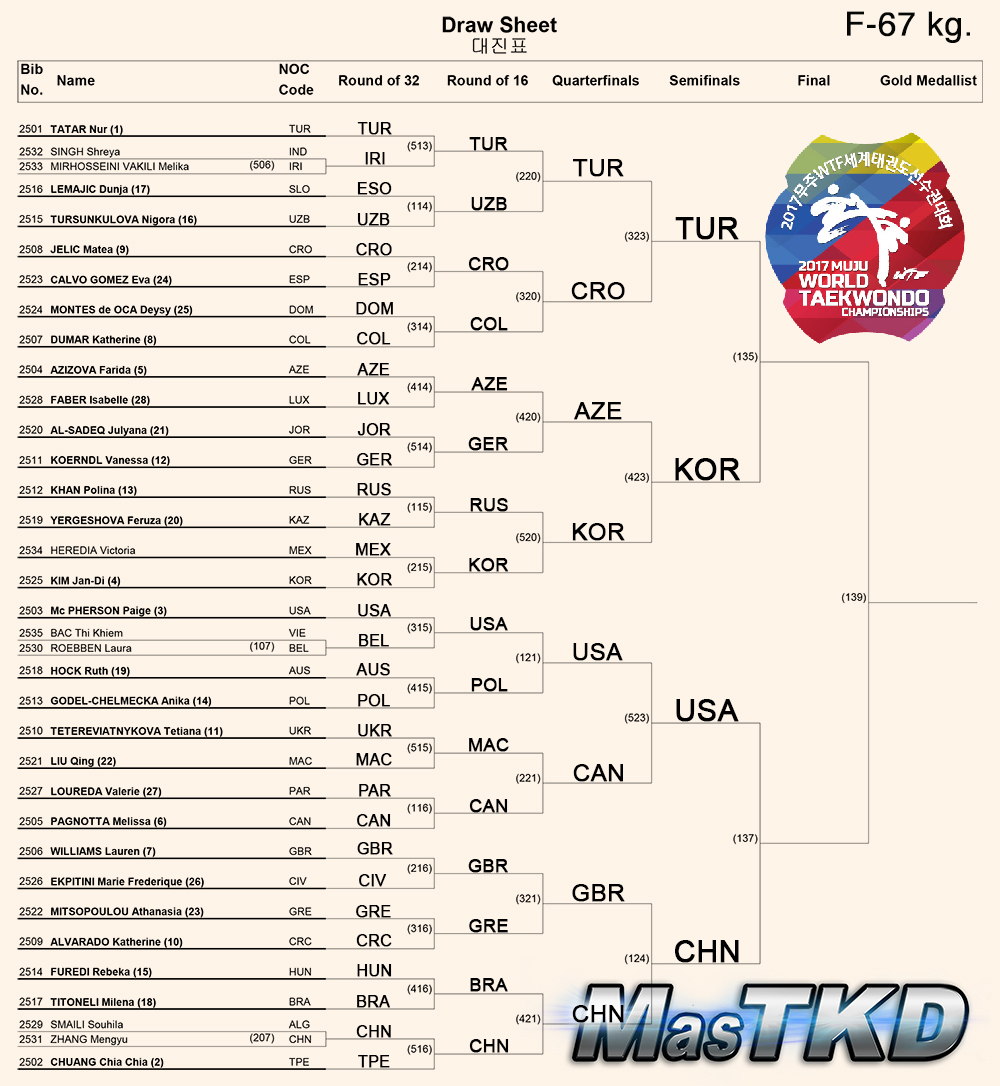 Draw-Sheet_Women-67kg_Muju2017_S