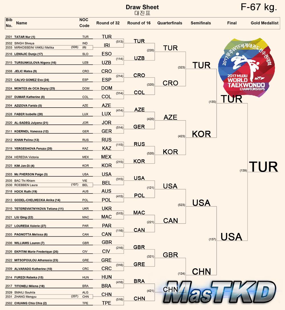 Draw-Sheet_Women-67kg_Muju2017_ok