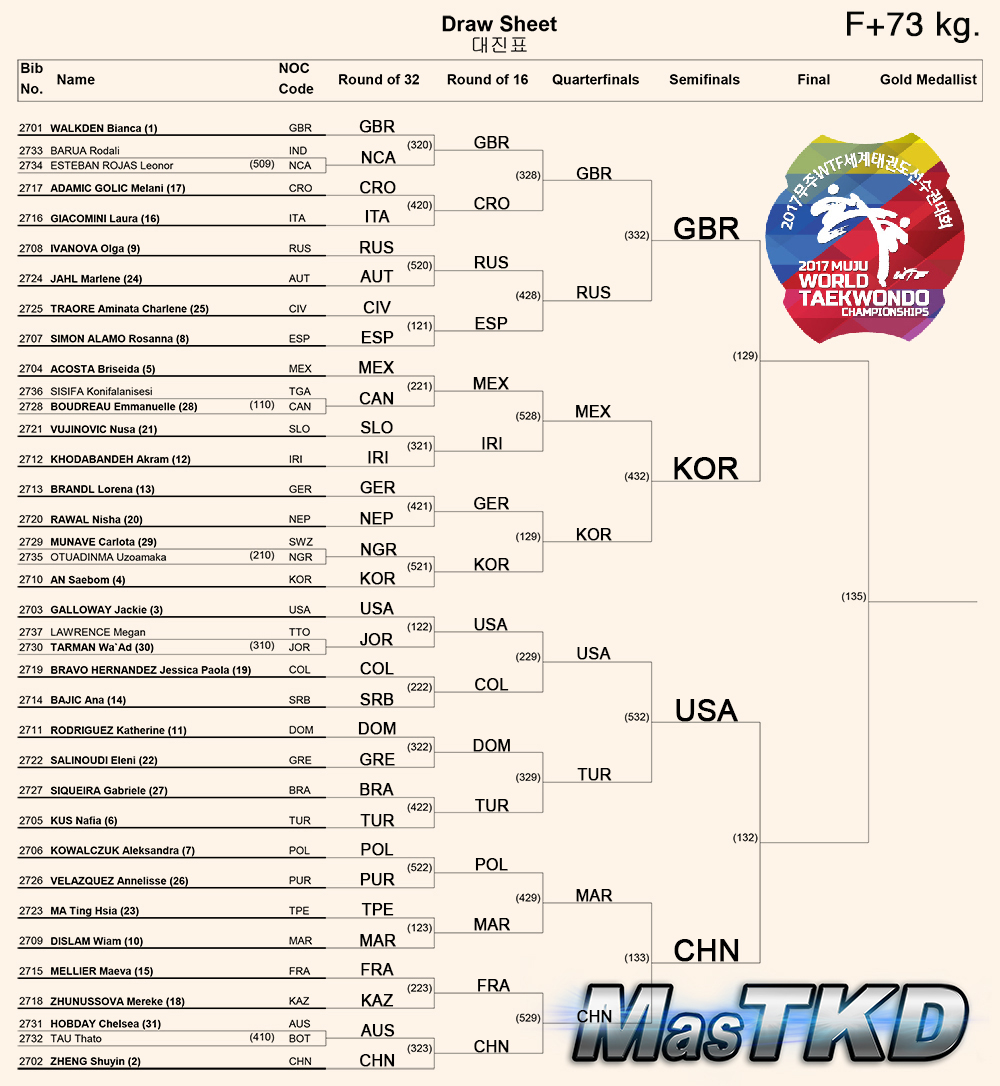 Draw-Sheet_WomenO73kg_Muju2017_S
