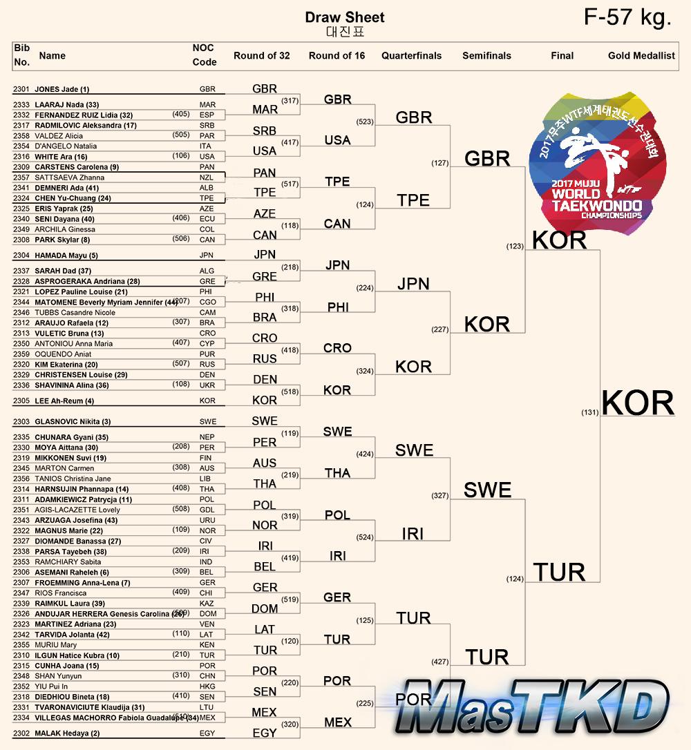 Draw-Sheet_Women-57kg_Muju2017_ok