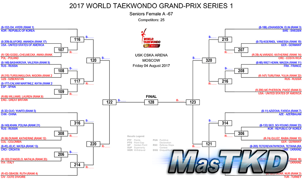 _WORLD-TAEKWONDO-GRAND-PRIX-SERIES-1-DRAW-DAY-1_home