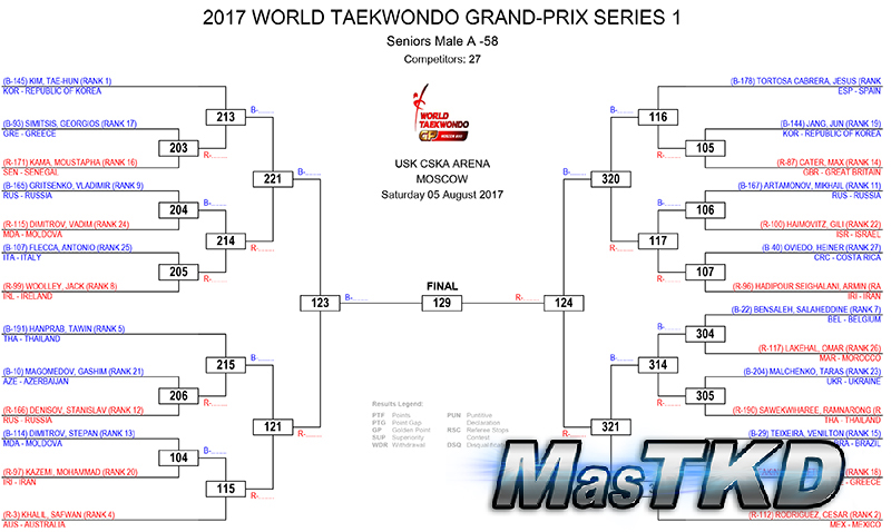 WORLD-TAEKWONDO-GRAND-PRIX-SERIES-1-DRAW-DAY-2_home