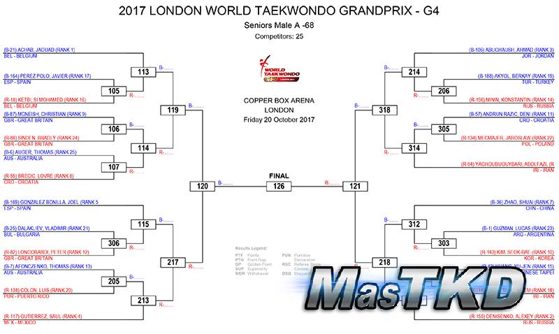"Gráficas del Grand Prix Series 3 ""Londres 2017"""