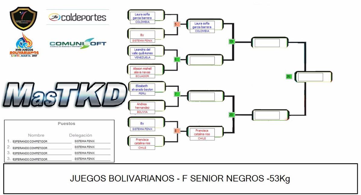 20171120_Grafica_Taekwondo_F-53_Juegos-Bolivarianos-Santa-Marta