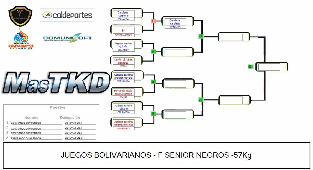 20171120_Grafica_Taekwondo_F-57_Juegos-Bolivarianos-Santa-Marta
