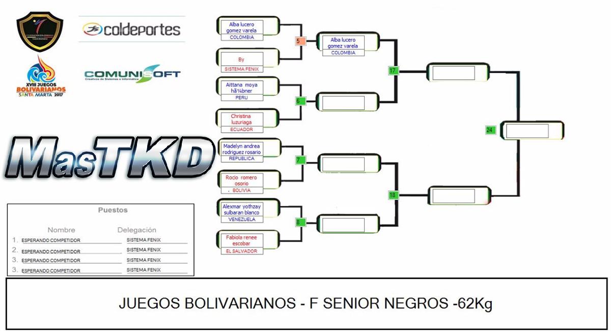 20171120_Grafica_Taekwondo_F-62_Juegos-Bolivarianos-Santa-Marta