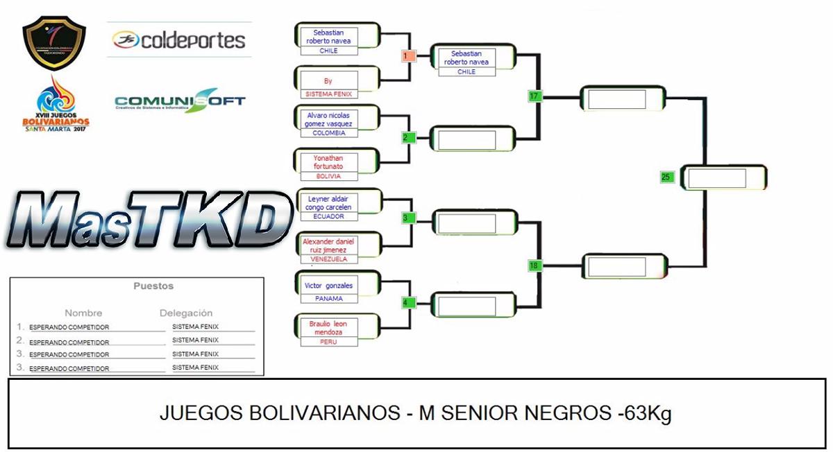 20171120_Grafica_Taekwondo_F-63_Juegos-Bolivarianos-Santa-Marta