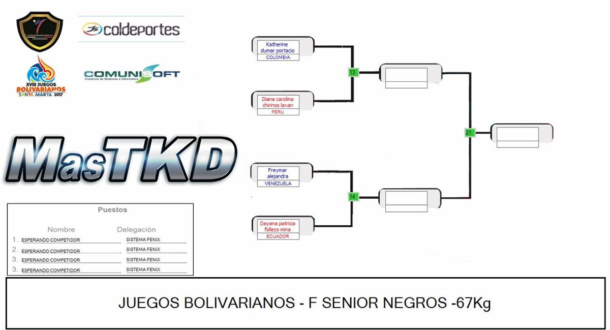 20171120_Grafica_Taekwondo_F-67_Juegos-Bolivarianos-Santa-Marta