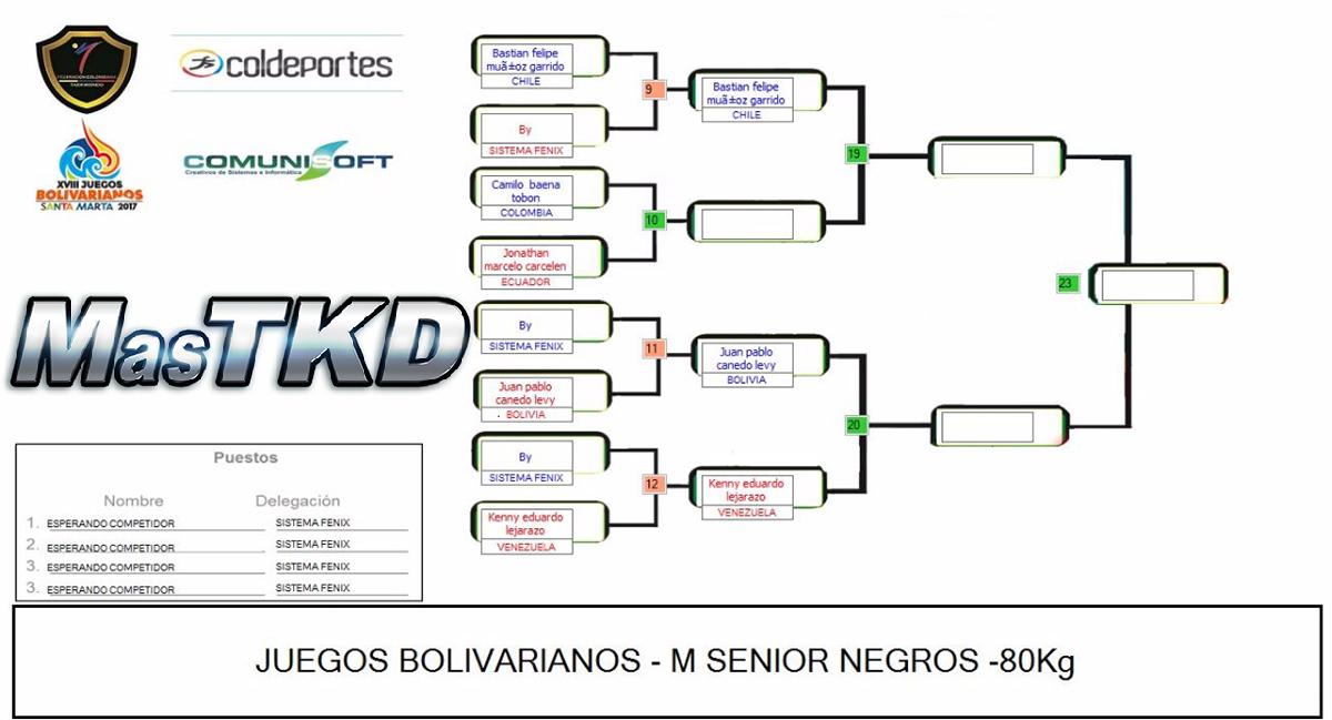 20171120_Grafica_Taekwondo_M-80_Juegos-Bolivarianos-Santa-Marta