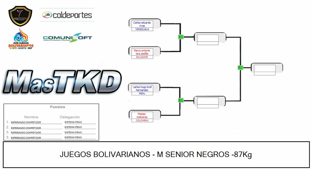 20171120_Grafica_Taekwondo_M-87_Juegos-Bolivarianos-Santa-Marta