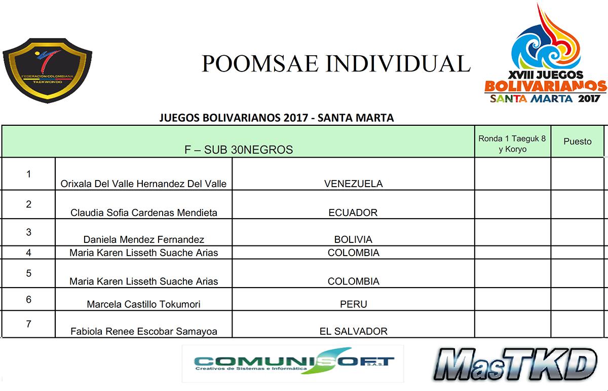 20171120_Grafica_Taekwondo_Pomsae-individual-F_Juegos-Bolivarianos-Santa-Marta