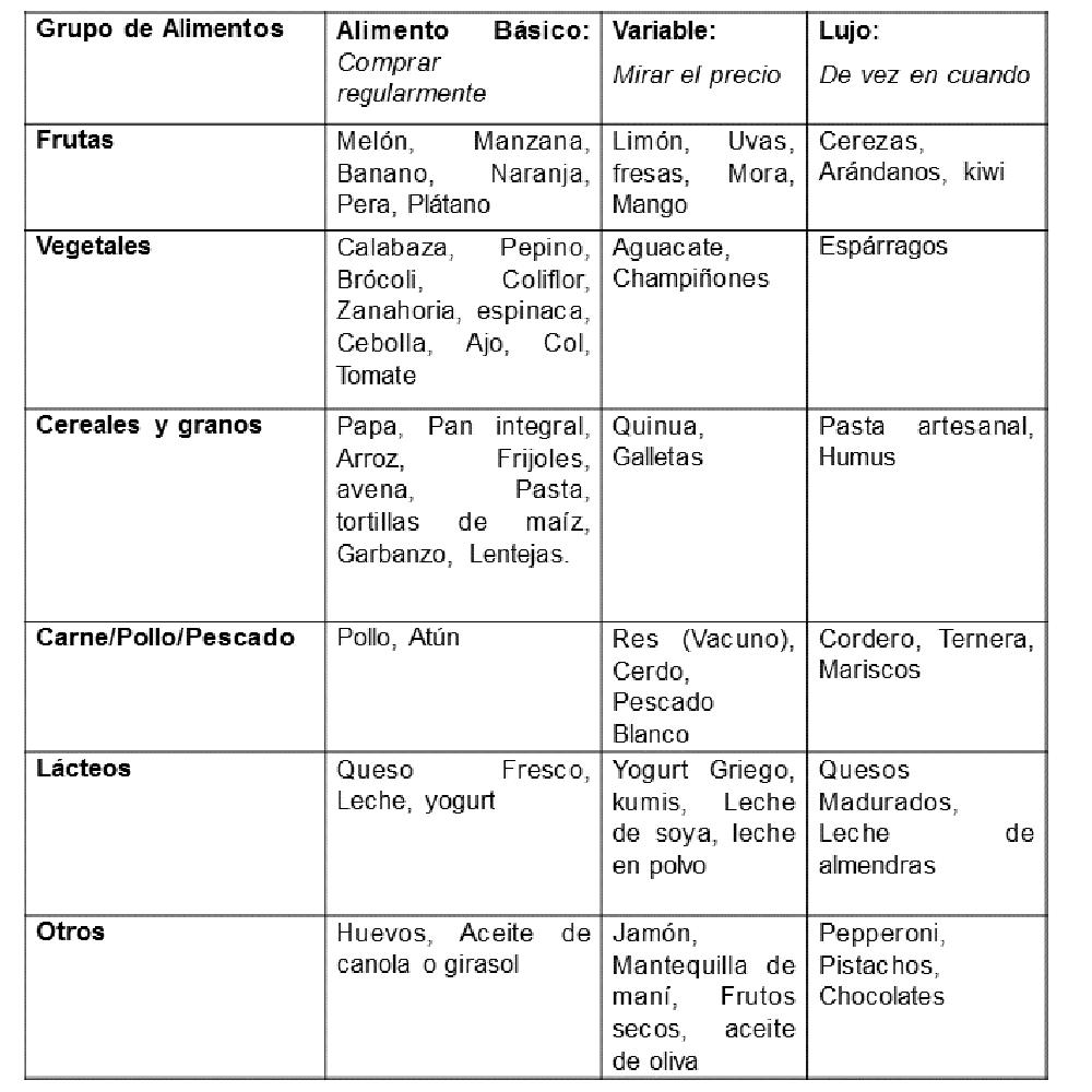 7 Consejos Para Tener Buena Alimentacion Con Poco Dinero Te mostramos una tabla con todos los aportes calóricos y nutricionales. mastkd