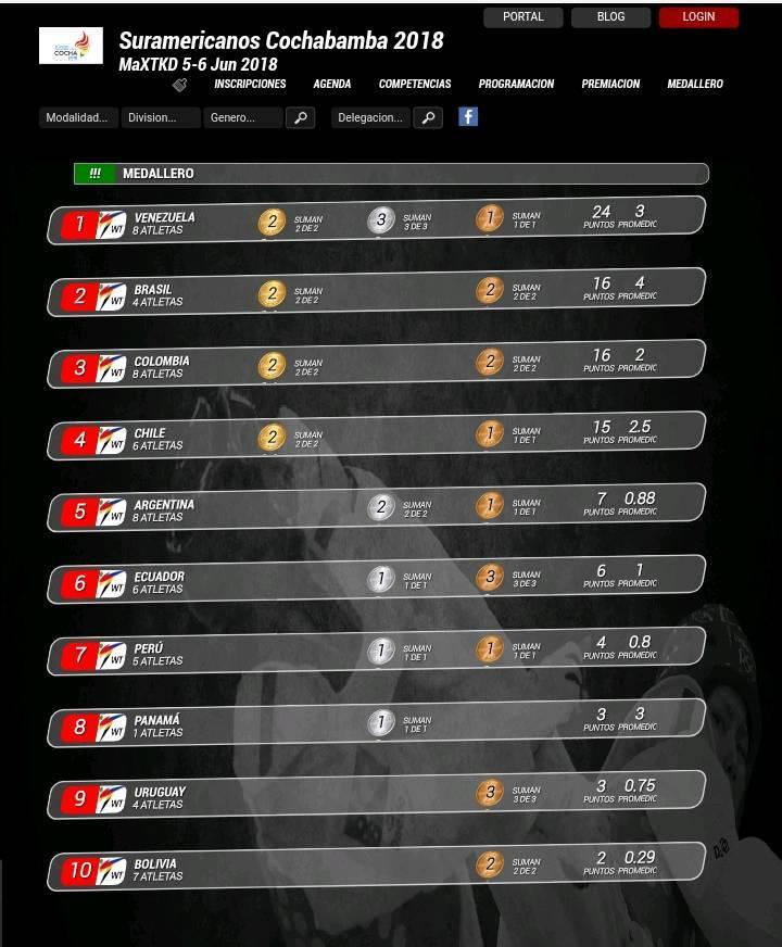 Medallero-Taekwondo_Juegos-Suramericanos_Cochabamba-2018_MaXTKD