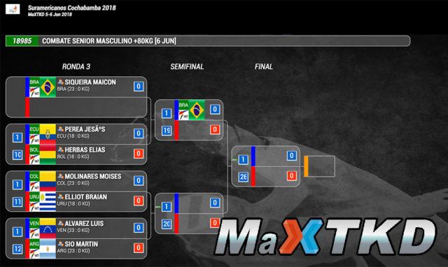 Resultados_MaXTKD_Juegos-suramericanos_Cochabamba-2018_Taekwondo