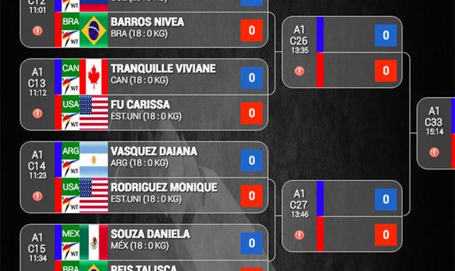 Gráficas completas del Campeonato Panamericano de Taekwondo