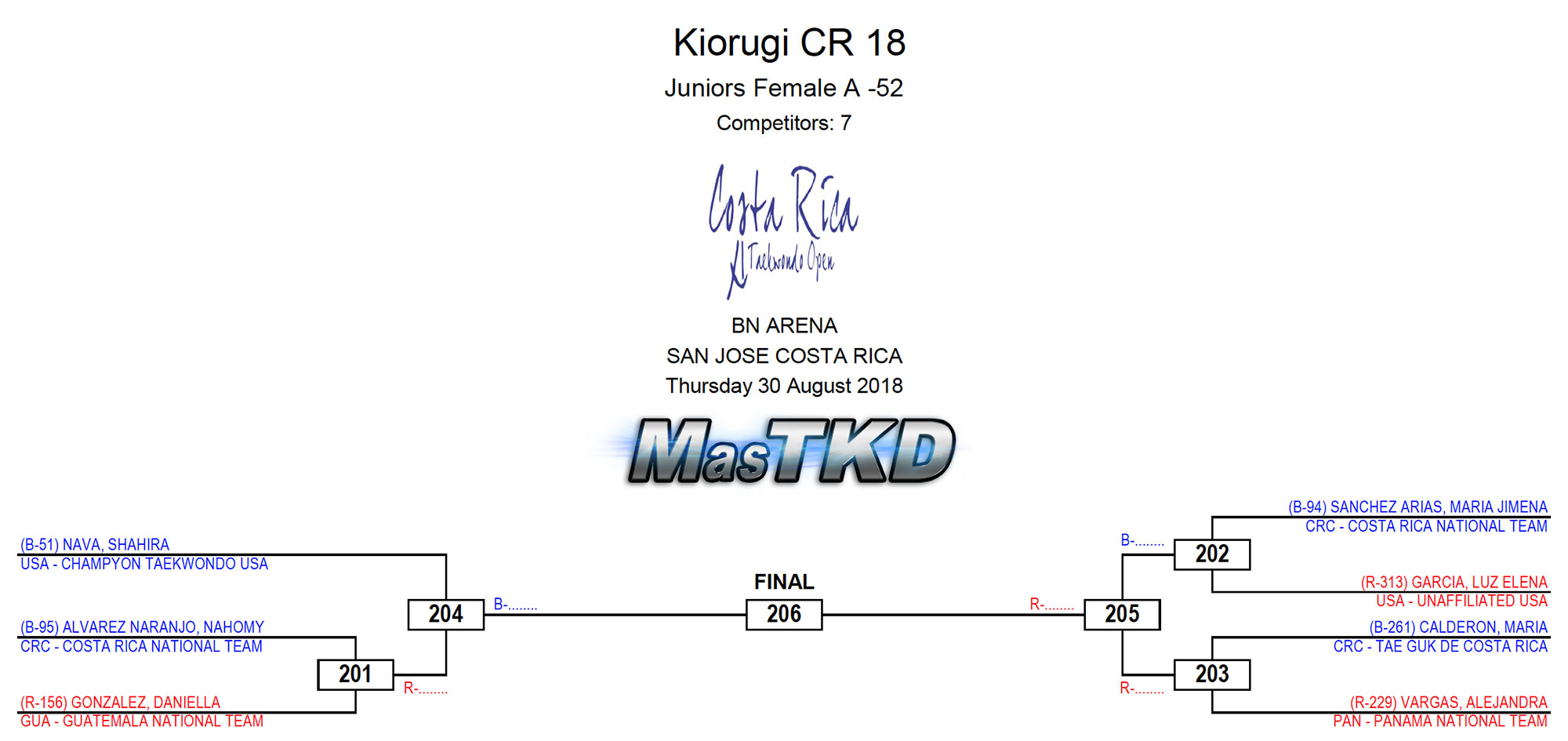 CostaRicaOpen-JUNIOR_Grafica_F-52