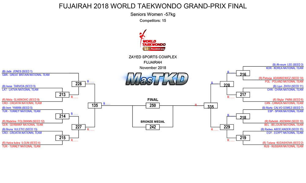 FUJAIRAH-2018-WORLD-TAEKWONDO-GRAND-PRIX-FINAL-DRAW_