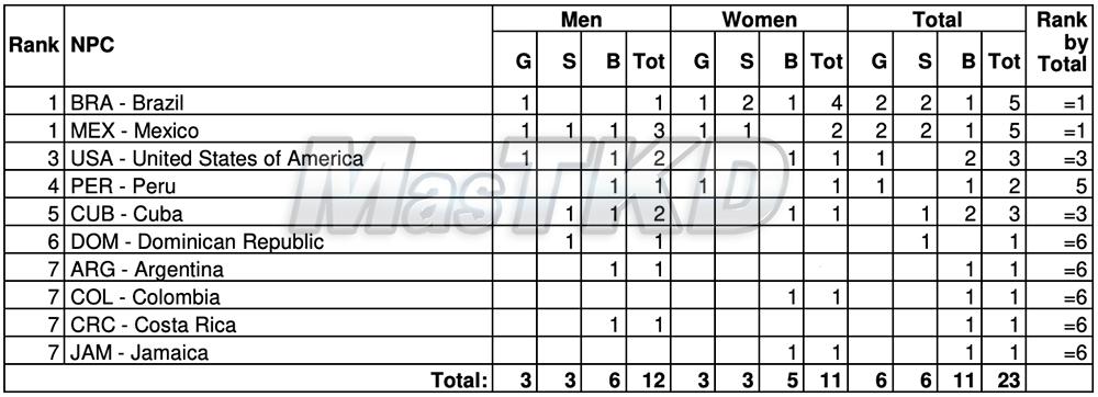 Medallero_Taekwondo_Juegos_Parapanamericanos_Lima-2019_mT